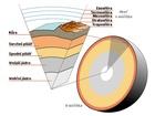 Řez Zemí od jádra k exosféře. Levá část obrázku není ve správném měřítku.