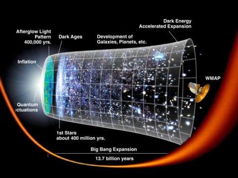 Bojowald si myslí, že Vesmír se rozvíjel tak, jak je ukázáno na tomto grafu. Nejdříve byl stav malých fluktuací (vlevo). Potom jako důsledek Velkého poplachu (a ne Velkého třesku) fluktuace zesílily (vpravo). Takže, na pomyslné vertikální ose se měří objem a na horizontální čas.