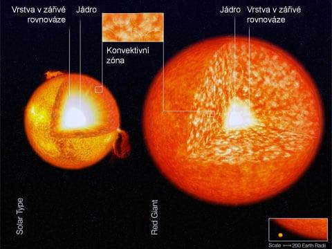 Planetární odpad dělá z hvězd tiramisu