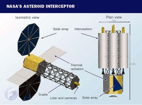 Nosná raketa Ares V, která má sehrát důležitou úlohu v pilotovaném lunárním programu, může být využita i na odrážení
