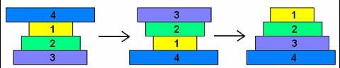 Podstata hádanky je velmi jednoduchá: v její klasické variantě je potřeba při minimálním množství převracení rozložit lívance s různým průměrem do nejpevnějšího útvaru. Všimněte si: pouze převracet - ne překládat! V uvedeném, pro ilustraci jednoduchém, příkladu je dosaženo výsledku za dvě