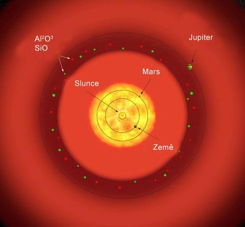 S Ori ve srovnání se Sluneční soustavou
