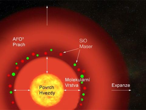 Za pět miliard let se Slunce stane takovým netvorem. A Země se ocitne někde uvnitř jeho obalu. Je nejvyšší čas zamyslet se nad pojištěním, že ano?